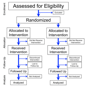 Flowchart_of_Phases_of_Parallel_Randomized_Trial_-_Modified_from_CONSORT_2010